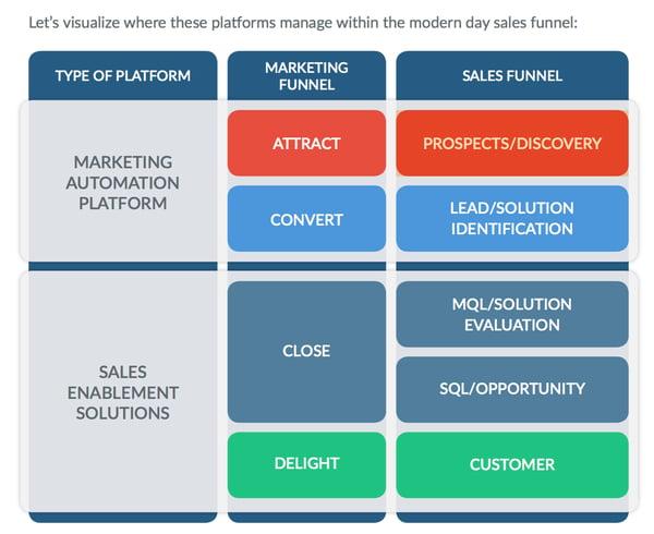 outils de vente - the sales machine