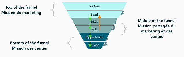 Lead_generation_funnel_1.png