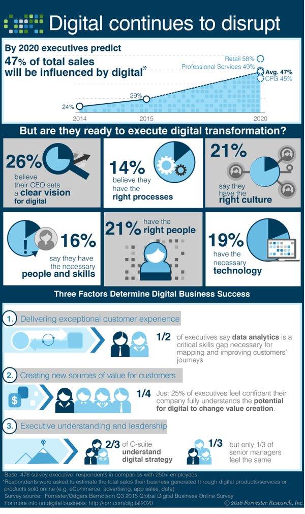 forrester-digital-transformation-emarketing-lead-generation.jpg