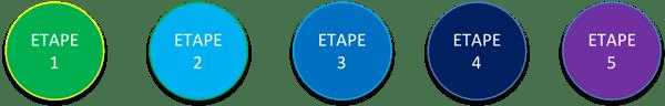 Etapes 1-5