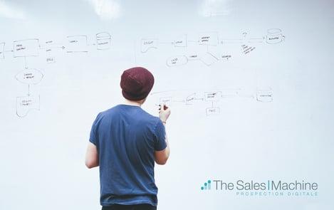 efficaité commerciale marketing automation