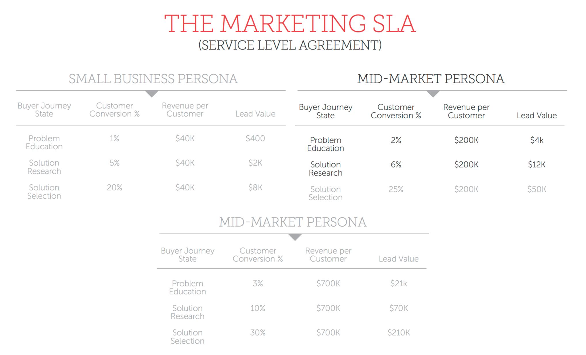 The Marketing SLA.png