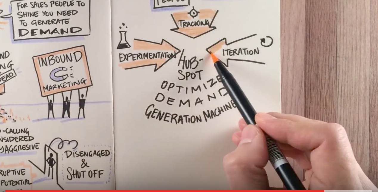 The Sales Acceleration Formula - Video.png