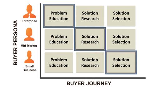 blog buyer_matrix.png